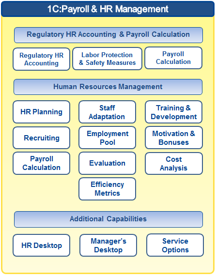 1C:Enterprise 8 Payroll&HR Management